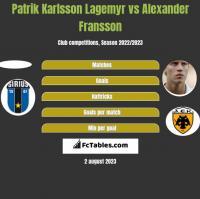 Patrik Karlsson Lagemyr vs Alexander Fransson h2h player stats