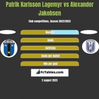 Patrik Karlsson Lagemyr vs Alexander Jakobsen h2h player stats