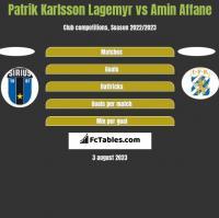 Patrik Karlsson Lagemyr vs Amin Affane h2h player stats