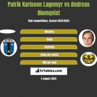 Patrik Karlsson Lagemyr vs Andreas Blomqvist h2h player stats