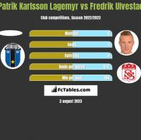Patrik Karlsson Lagemyr vs Fredrik Ulvestad h2h player stats