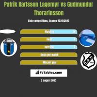 Patrik Karlsson Lagemyr vs Gudmundur Thorarinsson h2h player stats
