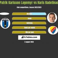 Patrik Karlsson Lagemyr vs Haris Radetinac h2h player stats