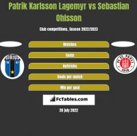 Patrik Karlsson Lagemyr vs Sebastian Ohlsson h2h player stats