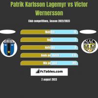 Patrik Karlsson Lagemyr vs Victor Wernersson h2h player stats