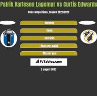 Patrik Karlsson Lagemyr vs Curtis Edwards h2h player stats