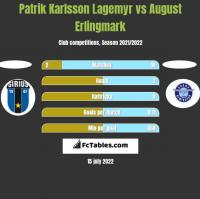 Patrik Karlsson Lagemyr vs August Erlingmark h2h player stats