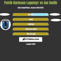 Patrik Karlsson Lagemyr vs Ian Smith h2h player stats