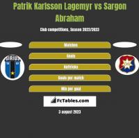Patrik Karlsson Lagemyr vs Sargon Abraham h2h player stats