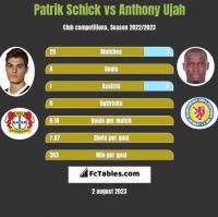 Patrik Schick vs Anthony Ujah h2h player stats