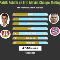 Patrik Schick vs Eric Choupo-Moting h2h player stats