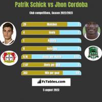 Patrik Schick vs Jhon Cordoba h2h player stats