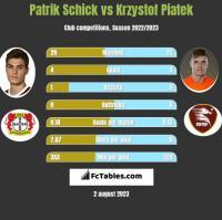 Patrik Schick vs Krzystof Piatek h2h player stats
