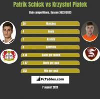 Patrik Schick vs Krzysztof Piątek h2h player stats