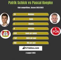 Patrik Schick vs Pascal Koepke h2h player stats