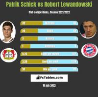 Patrik Schick vs Robert Lewandowski h2h player stats