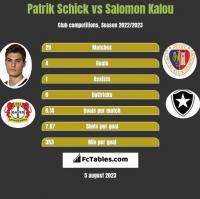 Patrik Schick vs Salomon Kalou h2h player stats
