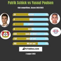 Patrik Schick vs Yussuf Poulsen h2h player stats
