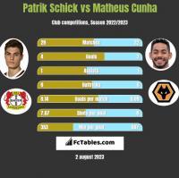 Patrik Schick vs Matheus Cunha h2h player stats