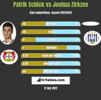 Patrik Schick vs Joshua Zirkzee h2h player stats