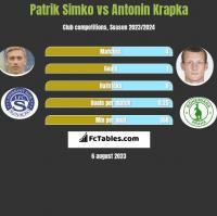 Patrik Simko vs Antonin Krapka h2h player stats