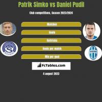 Patrik Simko vs Daniel Pudil h2h player stats