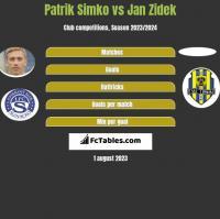 Patrik Simko vs Jan Zidek h2h player stats