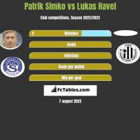 Patrik Simko vs Lukas Havel h2h player stats