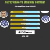 Patrik Simko vs Stanislav Hofmann h2h player stats