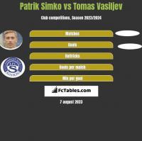 Patrik Simko vs Tomas Vasiljev h2h player stats