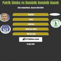 Patrik Simko vs Dominik Dominik Hasek h2h player stats