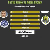 Patrik Simko vs Adam Rychly h2h player stats