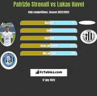 Patrizio Stronati vs Lukas Havel h2h player stats