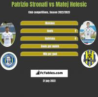Patrizio Stronati vs Matej Helesic h2h player stats