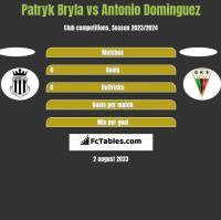Patryk Bryla vs Antonio Dominguez h2h player stats