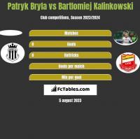 Patryk Bryla vs Bartlomiej Kalinkowski h2h player stats