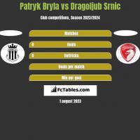 Patryk Bryla vs Dragoljub Srnic h2h player stats