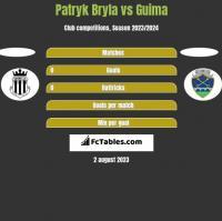 Patryk Bryla vs Guima h2h player stats