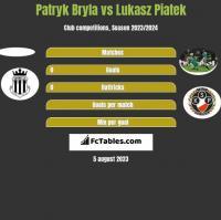 Patryk Bryla vs Lukasz Piatek h2h player stats