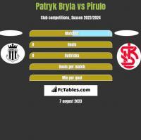 Patryk Bryla vs Pirulo h2h player stats
