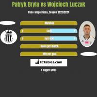 Patryk Bryla vs Wojciech Luczak h2h player stats