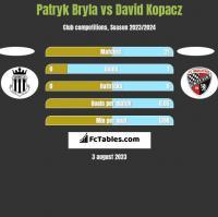 Patryk Bryla vs David Kopacz h2h player stats