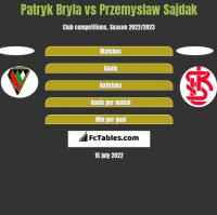 Patryk Bryla vs Przemyslaw Sajdak h2h player stats