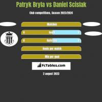 Patryk Bryla vs Daniel Scislak h2h player stats
