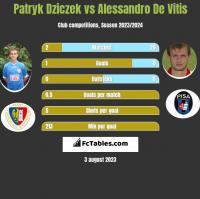Patryk Dziczek vs Alessandro De Vitis h2h player stats