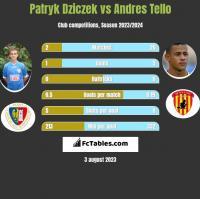 Patryk Dziczek vs Andres Tello h2h player stats