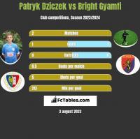 Patryk Dziczek vs Bright Gyamfi h2h player stats