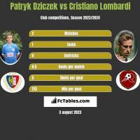 Patryk Dziczek vs Cristiano Lombardi h2h player stats