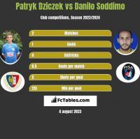 Patryk Dziczek vs Danilo Soddimo h2h player stats