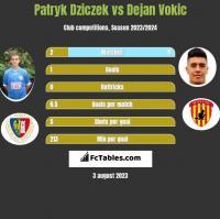 Patryk Dziczek vs Dejan Vokic h2h player stats